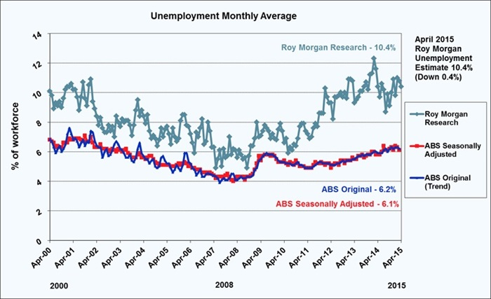 Roy Morgan April Unemployment Estimate - 10.4%