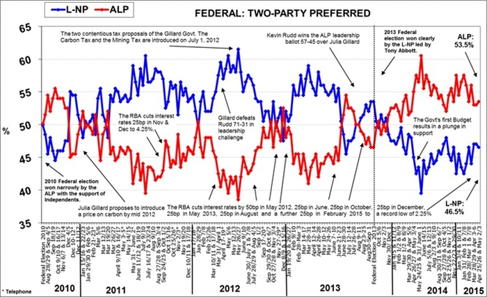 Morgan Poll on Federal Voting Intention - May 4, 2015