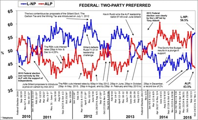 Morgan Poll on Federal Voting Intention - November 2, 2015
