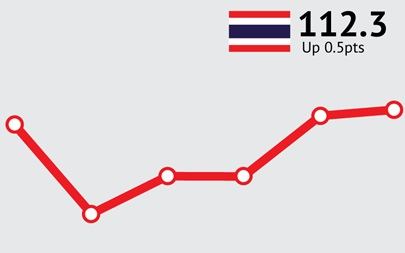 ANZ-Roy Morgan Thai Consumer Confidence Rating - November 2015 - 112.3