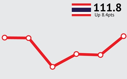 ANZ-Roy Morgan Thailand Consumer Confidence Rating - October 2015 - 111.8
