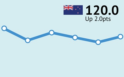 ANZ-Roy Morgan New Zealand Consumer Confidence Rating - April 2016 - 120.0