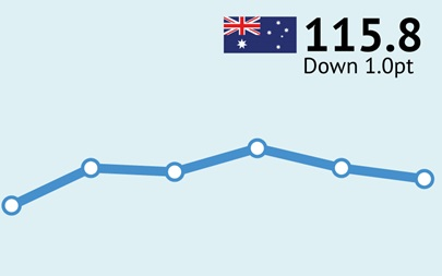 ANZ-Roy Morgan Australian Consumer Confidence Rating - July 2/3, 2016