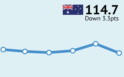 ANZ-Roy Morgan Australian Consumer Confidence Rating - August 9, 2016 - 114.7