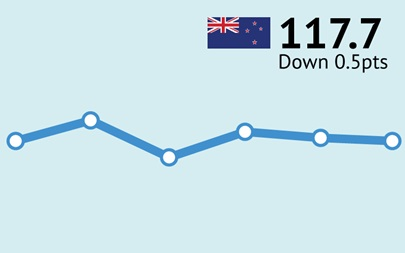 ANZ-Roy Morgan New Zealand Consumer Confidence - August 2016 - 117.7