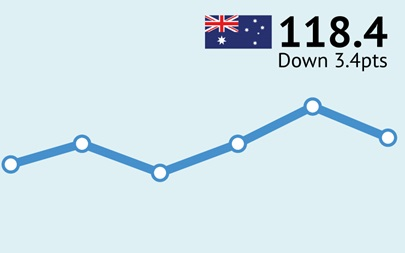 ANZ-Roy Morgan Australian Consumer Confidence Rating - August 30, 2016 - 118.4