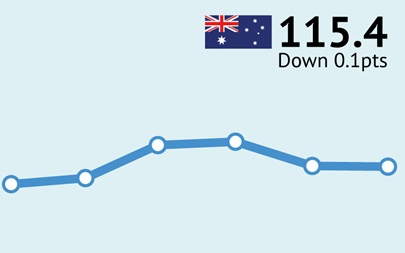 ANZ-Roy Morgan Australian Consumer Confidence - November 29, 2016 - 115.4