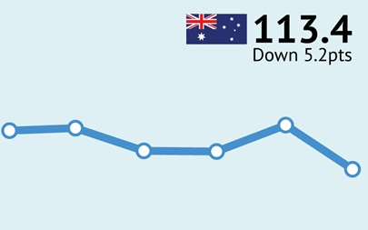 ANZ-Roy Morgan Australian Consumer Confidence - December 13, 2016 - 113.4