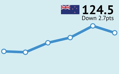 ANZ-Roy Morgan New Zealand Consumer Confidence Rating - December 2016 - 124.5