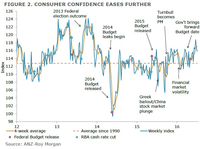 ANZ-Roy Morgan Australian Consumer Confidence Rating - July 5, 2016 - 115.8