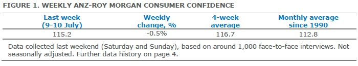 ANZ-Roy Morgan Australian Consumer Confidence - July 12, 2016 - 115.2