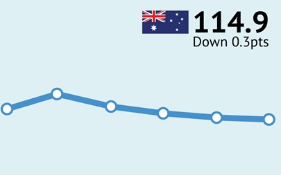 ANZ-Roy Morgan Australian Consumer Confidence Rating - July 19, 2016 - 114.9