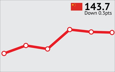 ANZ-Roy Morgan Chinese Consumer Confidence Rating - June 2016 - 143.7