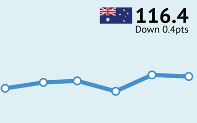 ANZ-Roy Morgan Australian Consumer Confidence - June 15, 2016