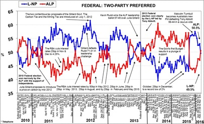 Morgan Poll on Federal Voting Intention - March 21, 2016