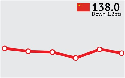 ANZ-Roy Morgan Chinese Consumer Confidence Rating - March 2016 - 138.0