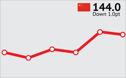 ANZ-Roy Morgan Chinese Consumer Confidence Rating - May 2016 - 114.0