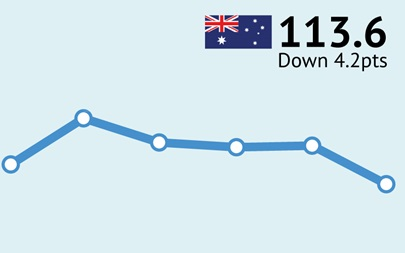 ANZ-Roy Morgan Australian Consumer Confidence Rating - October 25, 2016 - 113.6