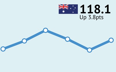 ANZ-Roy Morgan Australian Consumer Confidence Rating - September 10/11, 2016 - 118.1