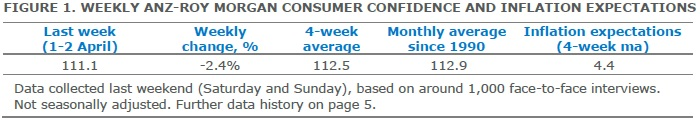ANZ-Roy Morgan Australian Consumer Confidence Rating - April 4, 2017 - 111.1