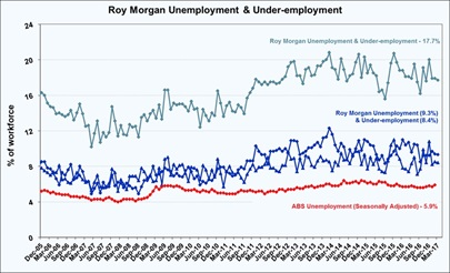 Roy Morgan Monthly Under-employment Estimate - March 2017 - 17.7%