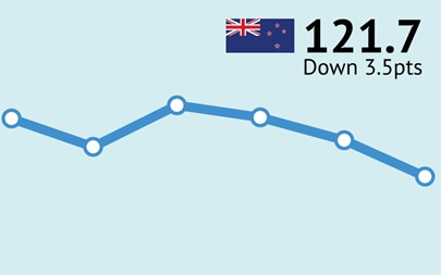 ANZ-Roy Morgan New Zealand Consumer Confidence Rating - April 2017 - 121.7
