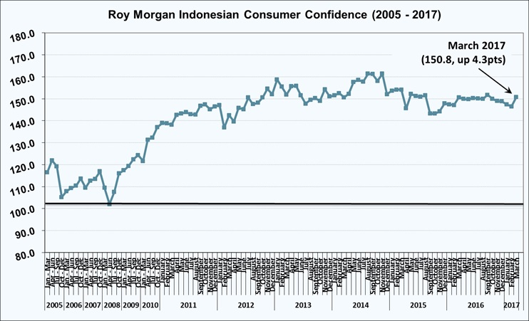 Roy Morgan Indonesian Consumer Confidence - March 2017 - 150.8