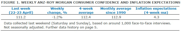 ANZ-Roy Morgan Australian Consumer Confidence Rating - April 26, 2017 - 111.2