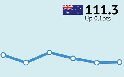 ANZ-Roy Morgan Australian Consumer Confidence Rating - May 2, 2017 - 111.3