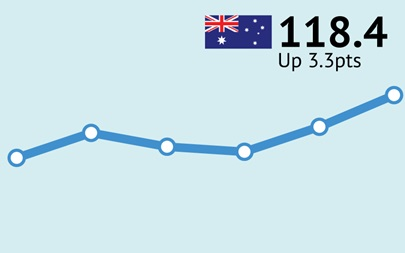 ANZ-Roy Morgan Australian Consumer Confidence Rating - August 1, 2017 - 118.4