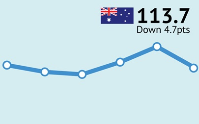 ANZ-Roy Morgan Australian Consumer Confidence Rating - August 8, 2017 - 113.7