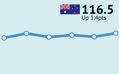 ANZ-Roy Morgan Australian Consumer Confidence - December 19, 2017 - 116.5