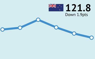 ANZ-Roy Morgan New Zealand Consumer Confidence Rating - December 2017 - 121.8