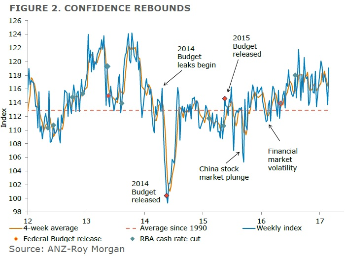ANZ-Roy Morgan Australian Consumer Confidence - February 28, 2017 - 119.1