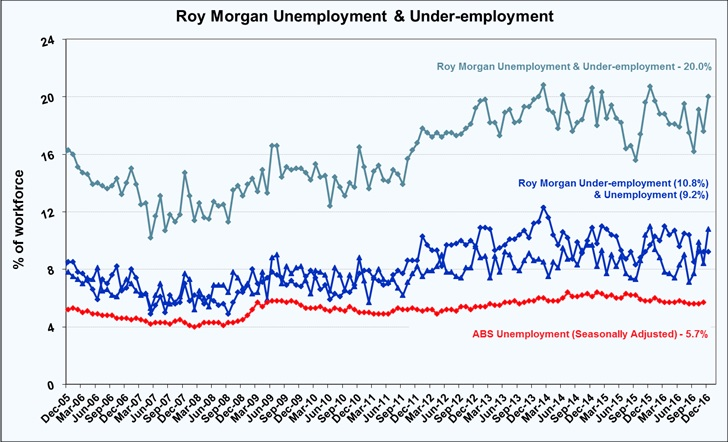 Roy Morgan Unemployment & Under-employment Estimate - December 2016 - 20.0%