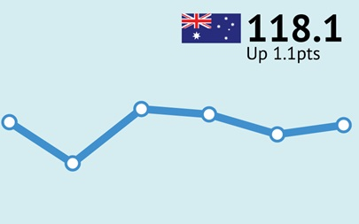 ANZ-Roy Morgan Australian Consumer Confidence Rating - January 31, 2017 - 118.1