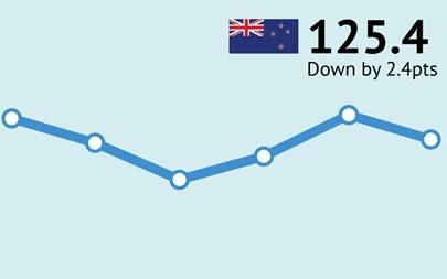 ANZ-Roy Morgan New Zealand Consumer Confidence Rating - July 2017 - 125.4