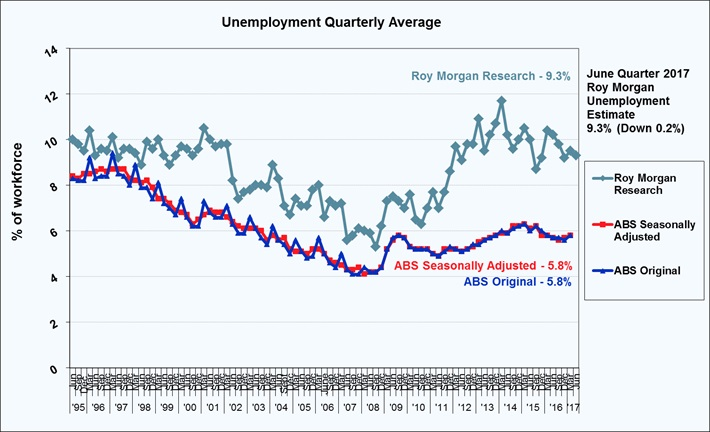 Roy Morgan Quarterly Unemployment Estimate - June Quarter 2017 - 9.3%