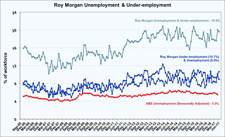 Roy Morgan Monthly Unemployment and Under-employment - June 2017 - 19.6%