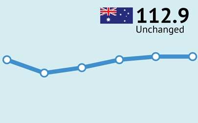 ANZ-Roy Morgan Australian Consumer Confidence Rating - June 14, 2017 - 112.9