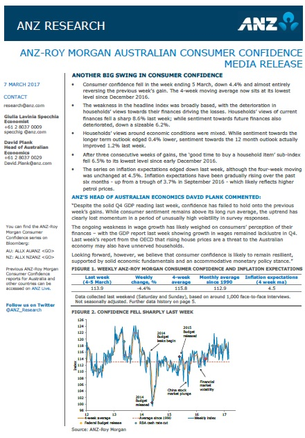 ANZ-Roy Morgan Australian Consumer Confidence Rating - March 7, 2017 - 113.9