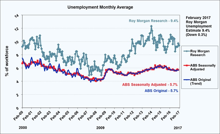 Roy Morgan Monthly Unemployment Estimate - February 2017 - 9.4%