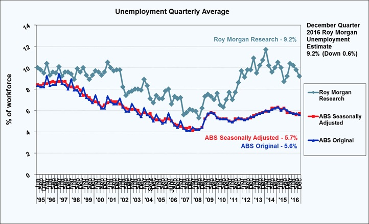 Roy Morgan Quarterly Unemployment Estimate - December Quarter 2016 - 9.2%
