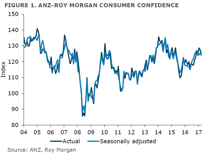 ANZ-Roy Morgan New Zealand Consumer Confidence - March 2017 - 125.2