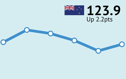 ANZ-Roy Morgan New Zealand Consumer Confidence Rating - May 2017 - 123.9