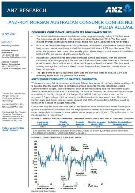 ANZ-Roy Morgan Australian Consumer Confidence - May 16, 2017 - 109.4