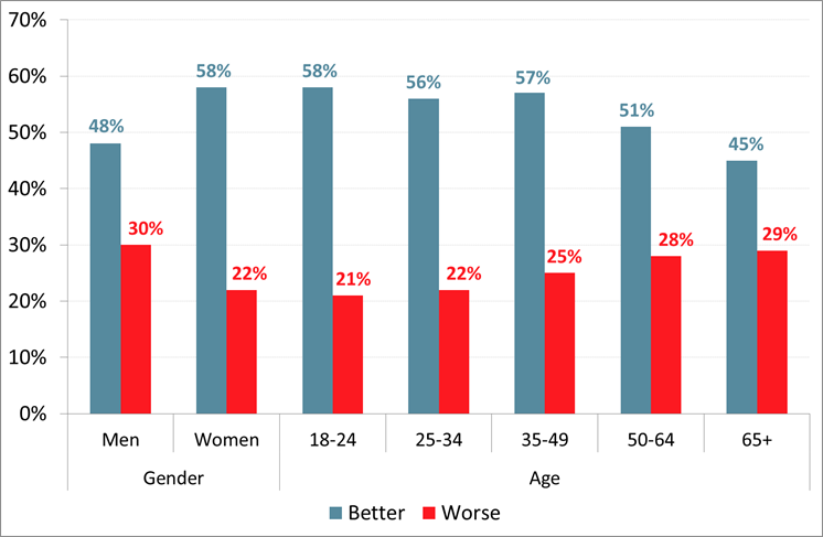 Roy Morgan New Zealand - Next Year 'Better' or 'Worse' - Analysis by Age & Gender - November 2017