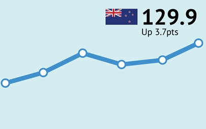 ANZ-Roy Morgan New Zealand Consumer Confidence Rating - September 2017 - 129.9