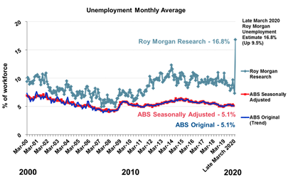 Australian Real Unemployment - March 2020