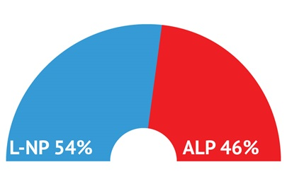 L-NP (54%) widens lead over ALP (46%) in mid-August as Victoria and NSW grapple with second wave of COVID-19